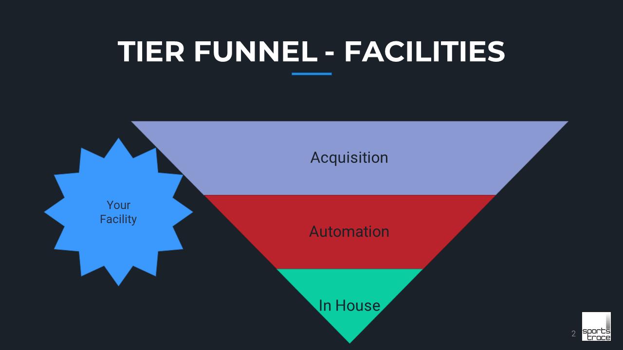 SportsTrace funnel slide Facility Model