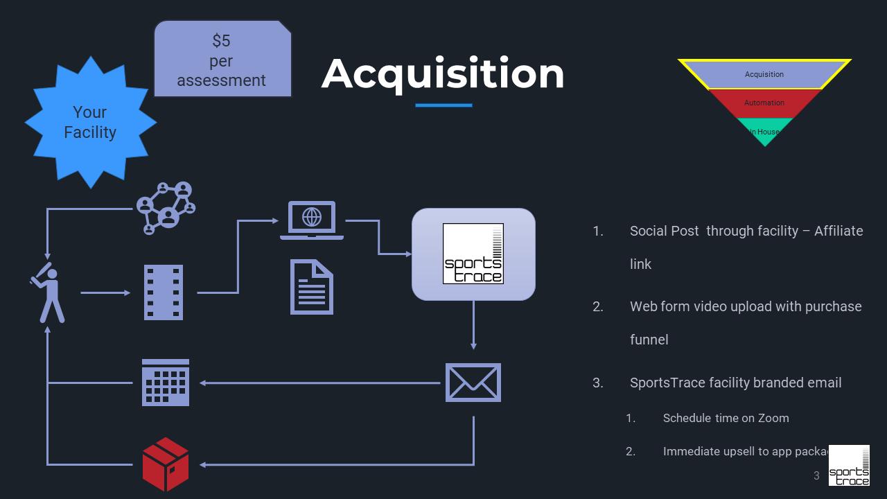 SportsTrace acquisition slide Facility Model