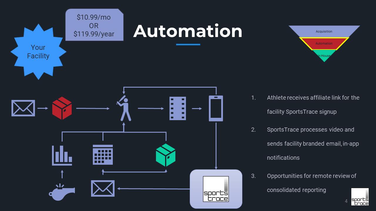 SportsTrace automation slide Facility Model